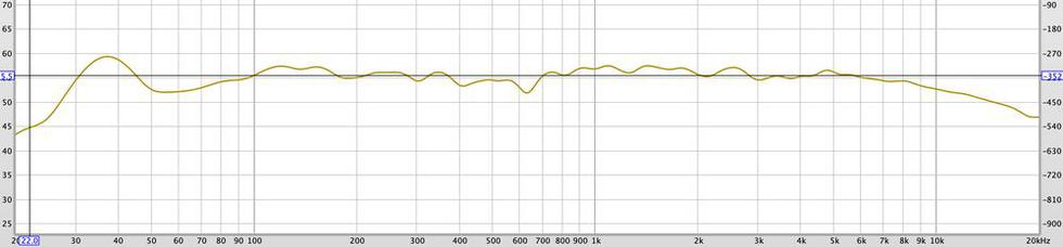 SPL & phase - after correction at at 355 Hz
